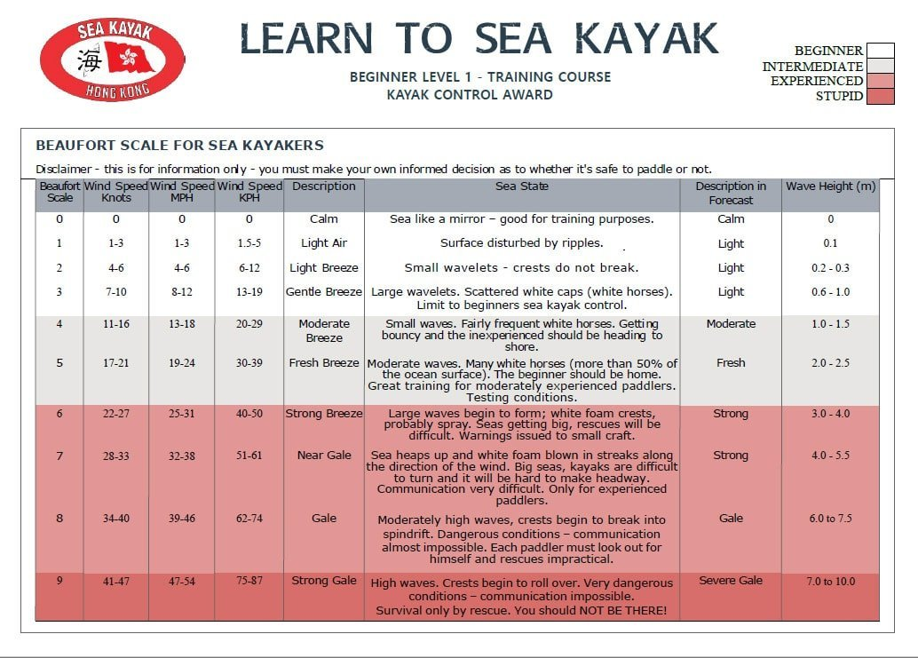 sea kayak weather beaufort scale