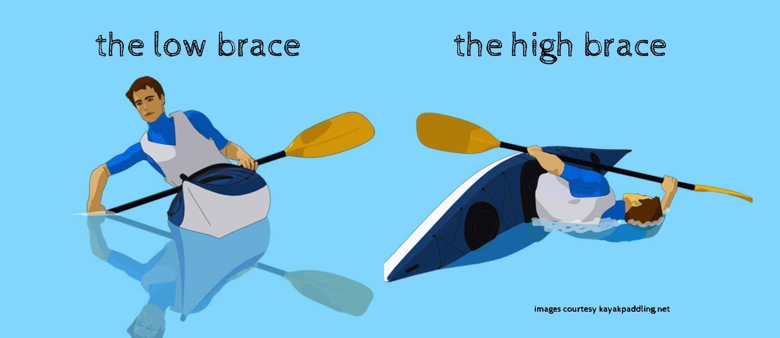 sea kayak low and high brace stroke